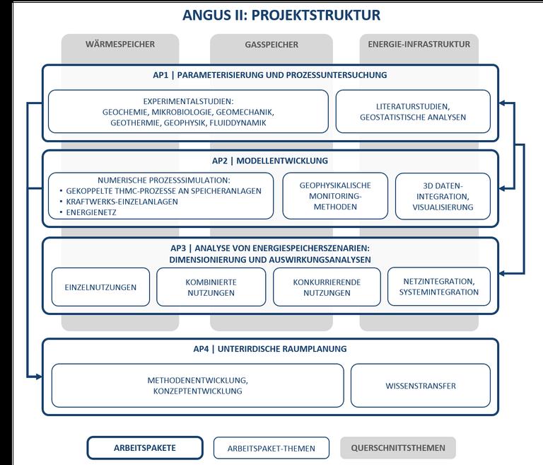 ANGUSII Projektstruktur (grafisch)